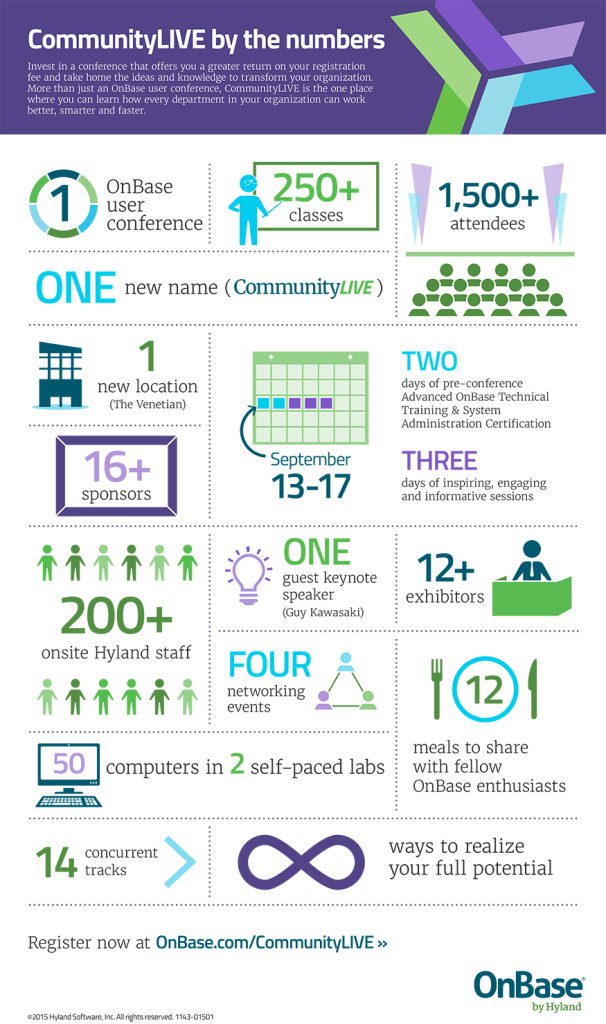 OnBase CommunityLIVE Infographic