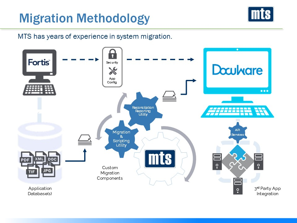 MTS_DocuWare_Migration Methodology