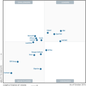 Gartner Magic Quadrant for ECM 2016