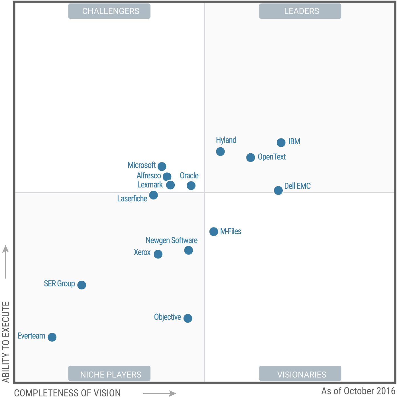 gartner magic quadrant for web content management 2017 With gartner document management magic quadrant 2017